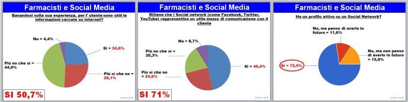 farmacisti-e-social-media