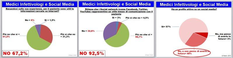 infettivologi-e-social-media